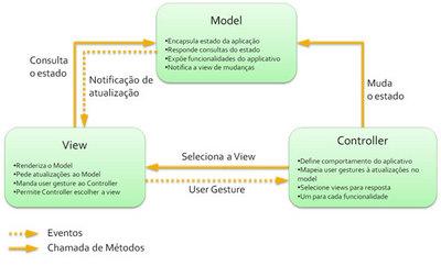 mvc_diagrama_sun.jpg
